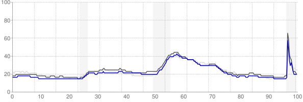 Cincinnati, Ohio monthly unemployment rate chart